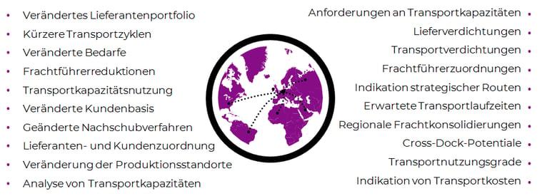 4PL Vernetzungsspezialist Supply Chain