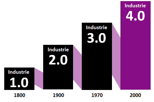 Logistik 4.0 und die industrielle Revolution